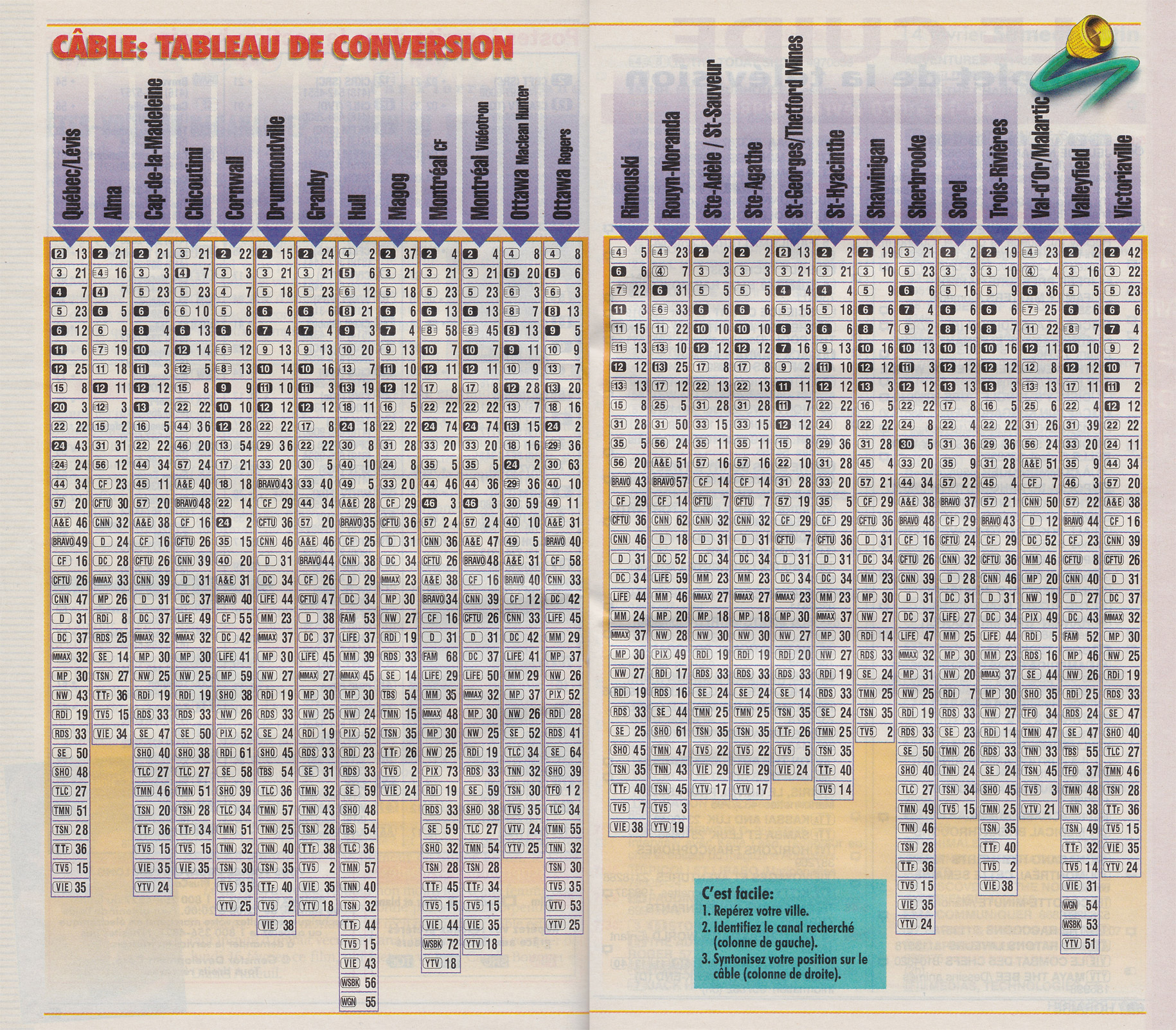 Vintage channel guide from a french publication tv 7 jours for Tableau de conversion