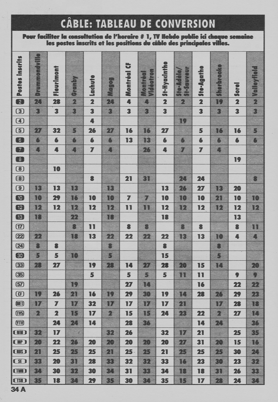 Vintage channel guide from a french publication tv hebdo for Tableau de conversion